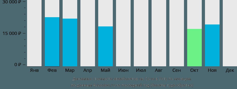 Динамика стоимости авиабилетов из Сочи в Ухту по месяцам