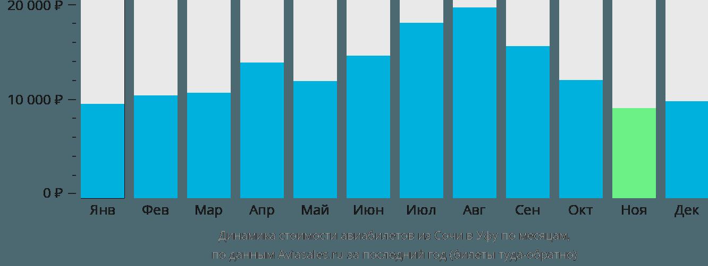 Динамика стоимости авиабилетов из Сочи в Уфу по месяцам