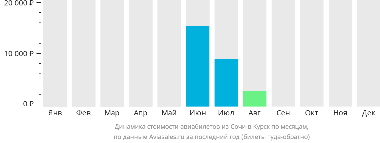Динамика стоимости авиабилетов из Сочи в Курск по месяцам