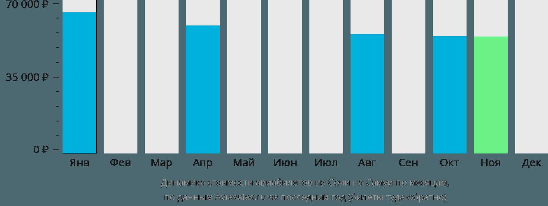 Динамика стоимости авиабилетов из Сочи на Самуи по месяцам