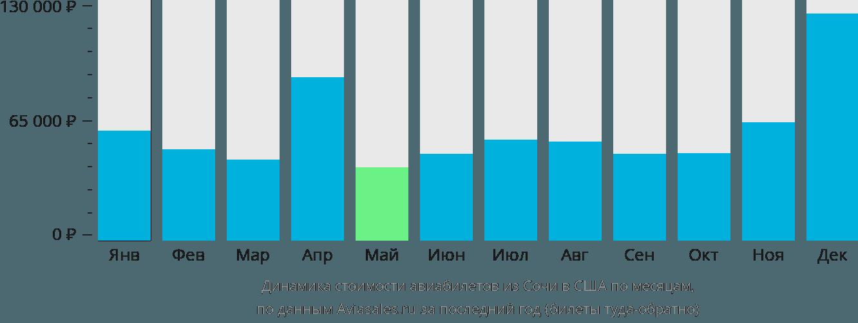 Динамика стоимости авиабилетов из Сочи в США по месяцам