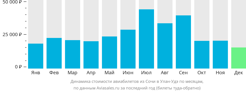 Динамика стоимости авиабилетов из Сочи в Улан-Удэ по месяцам