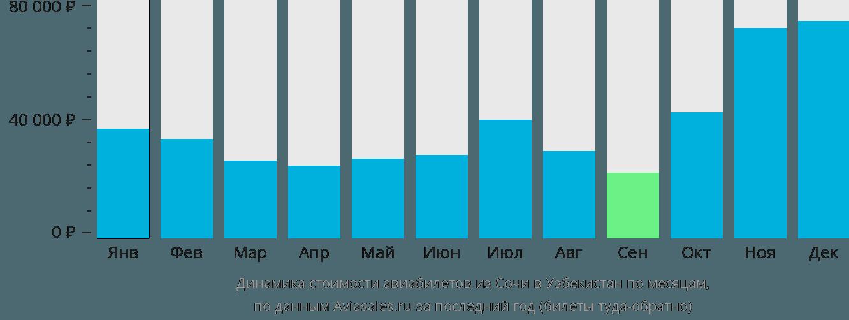 Динамика стоимости авиабилетов из Сочи в Узбекистан по месяцам