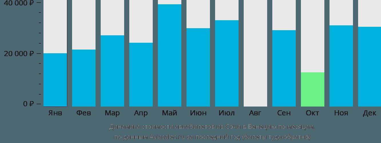 Динамика стоимости авиабилетов из Сочи в Венецию по месяцам