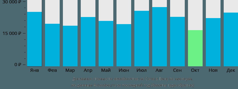 Динамика стоимости авиабилетов из Сочи в Вену по месяцам
