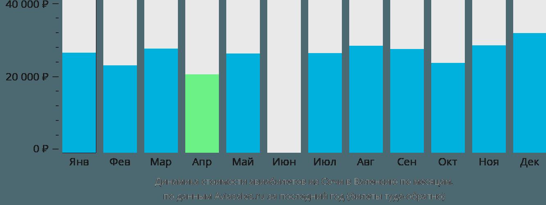 Динамика стоимости авиабилетов из Сочи в Валенсию по месяцам