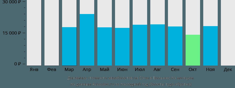 Динамика стоимости авиабилетов из Сочи в Вильнюс по месяцам