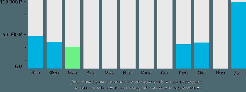 Динамика стоимости авиабилетов из Сочи в Вьетнам по месяцам
