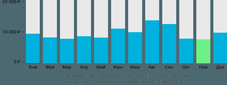 Динамика стоимости авиабилетов из Сочи в Волгоград по месяцам