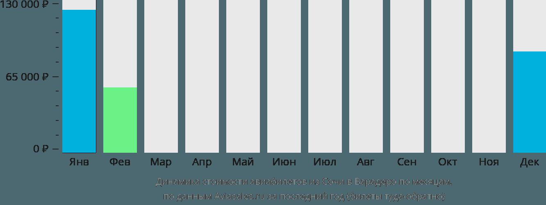 Динамика стоимости авиабилетов из Сочи в Варадеро по месяцам