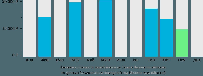 Динамика стоимости авиабилетов из Сочи в Верону по месяцам