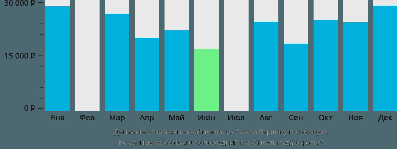 Динамика стоимости авиабилетов из Сочи в Варшаву по месяцам