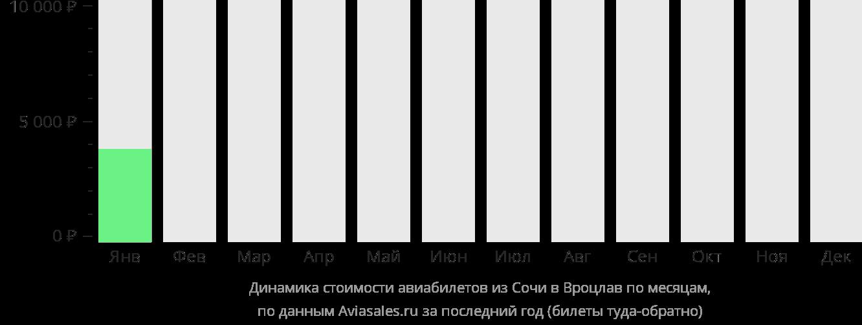 Динамика стоимости авиабилетов из Сочи в Вроцлав по месяцам