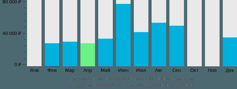Динамика стоимости авиабилетов из Сочи в Якутск по месяцам