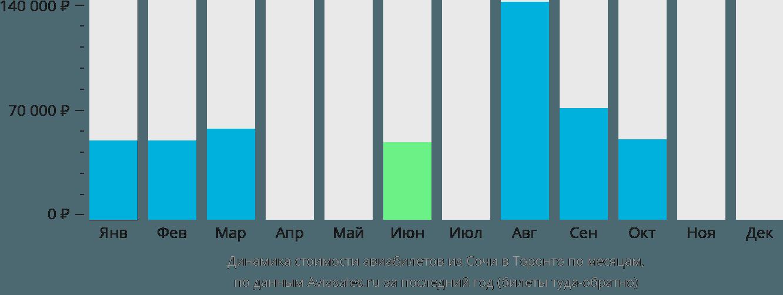 Динамика стоимости авиабилетов из Сочи в Торонто по месяцам