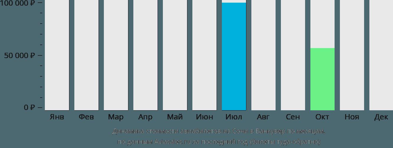 Динамика стоимости авиабилетов из Сочи в Ванкувер по месяцам