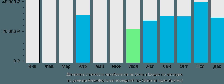 Динамика стоимости авиабилетов из Сочи в Цюрих по месяцам