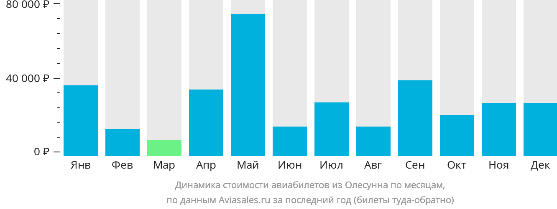Динамика стоимости авиабилетов из Олесунна по месяцам