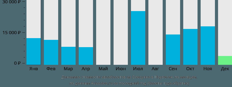 Динамика стоимости авиабилетов из Олесунна в Норвегию по месяцам