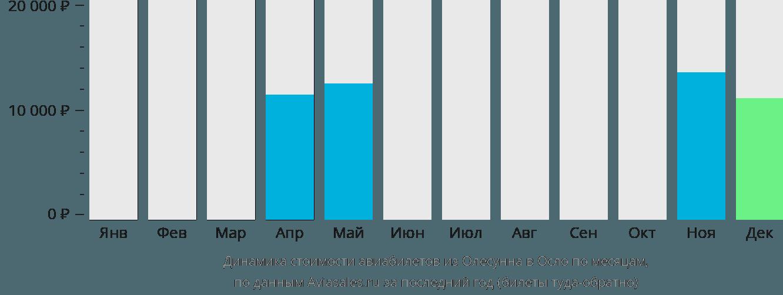 Динамика стоимости авиабилетов из Олесунна в Осло по месяцам