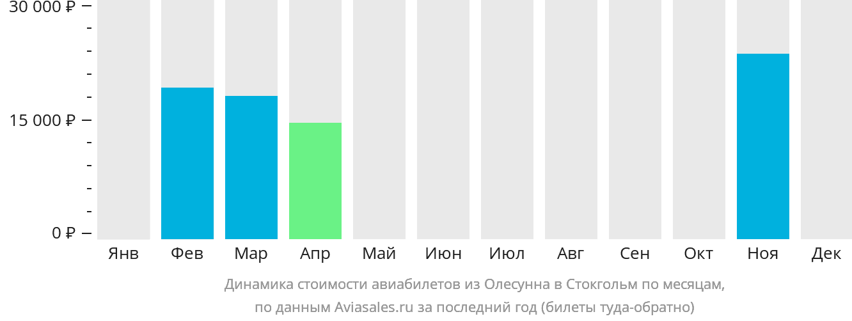 Динамика стоимости авиабилетов из Олесунна в Стокгольм по месяцам