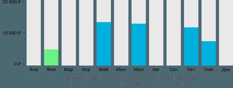 Динамика стоимости авиабилетов из Олесунна в Таллин по месяцам