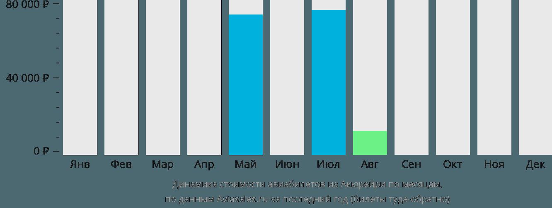 Динамика стоимости авиабилетов из Акюрейри по месяцам