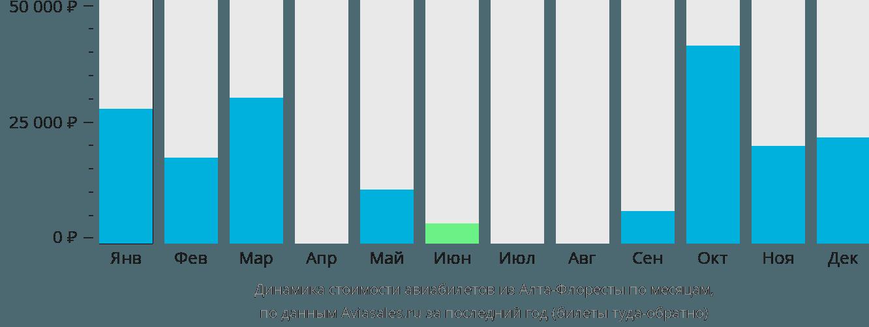 Динамика стоимости авиабилетов из Алта-Флоресты по месяцам