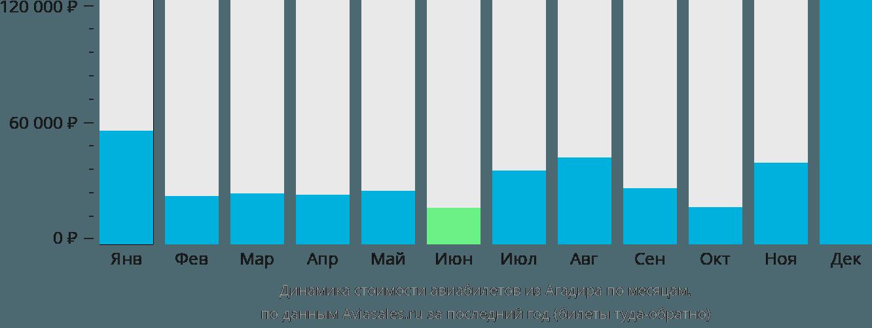 Динамика стоимости авиабилетов из Агадира по месяцам