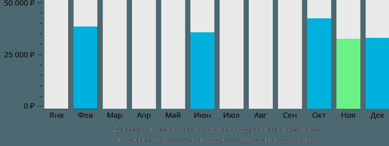 Динамика стоимости авиабилетов из Агадира в Каир по месяцам