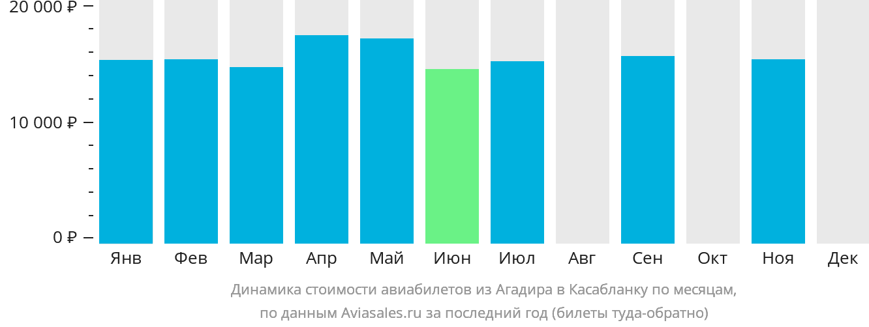 Динамика стоимости авиабилетов из Агадира в Касабланку по месяцам