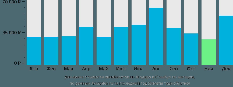 Динамика стоимости авиабилетов из Агадира в Стамбул по месяцам
