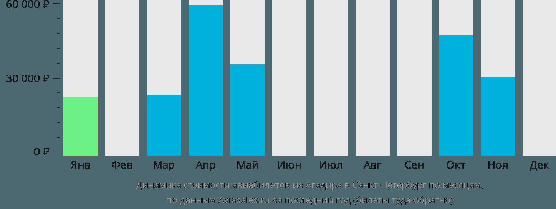 Динамика стоимости авиабилетов из Агадира в Санкт-Петербург по месяцам