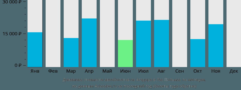 Динамика стоимости авиабилетов из Агадира в Лас-Пальмас по месяцам