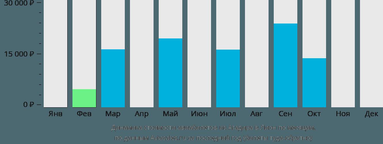 Динамика стоимости авиабилетов из Агадира в Лион по месяцам
