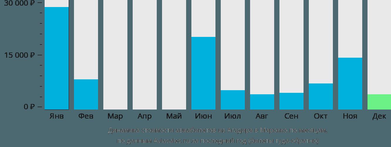 Динамика стоимости авиабилетов из Агадира в Марокко по месяцам