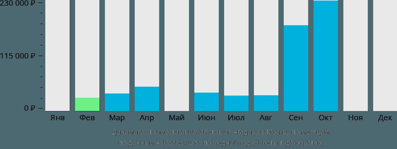 Динамика стоимости авиабилетов из Агадира в Москву по месяцам