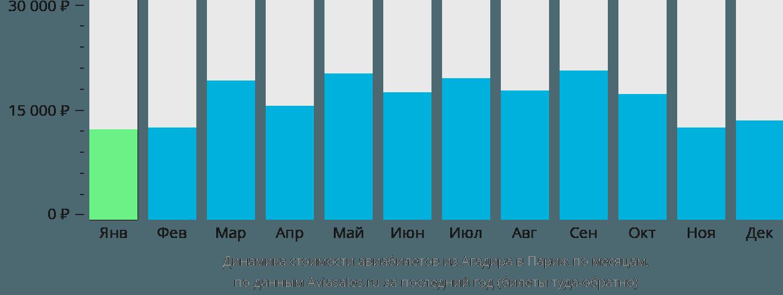 Динамика стоимости авиабилетов из Агадира в Париж по месяцам