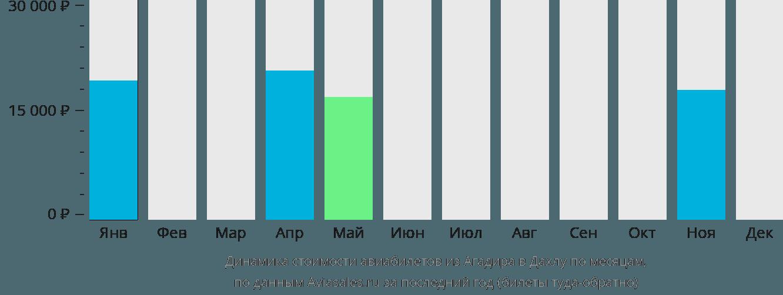 Динамика стоимости авиабилетов из Агадира в Дахлу по месяцам
