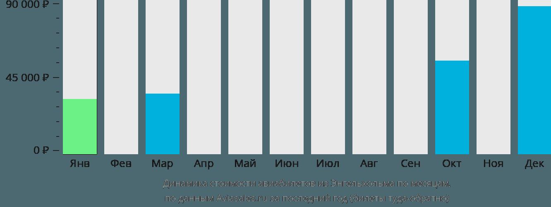 Динамика стоимости авиабилетов из Энгельхольма по месяцам