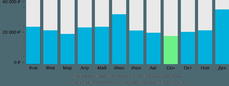 Динамика стоимости авиабилетов из Малаги по месяцам