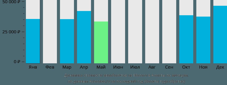 Динамика стоимости авиабилетов из Малаги в Алматы по месяцам