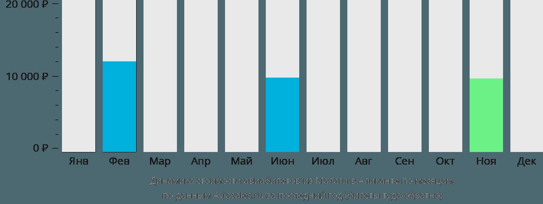 Динамика стоимости авиабилетов из Малаги в Аликанте по месяцам