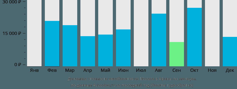 Динамика стоимости авиабилетов из Малаги в Афины по месяцам