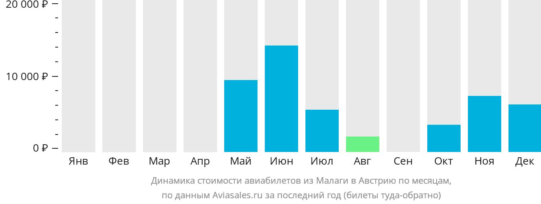 Динамика стоимости авиабилетов из Малаги в Австрию по месяцам