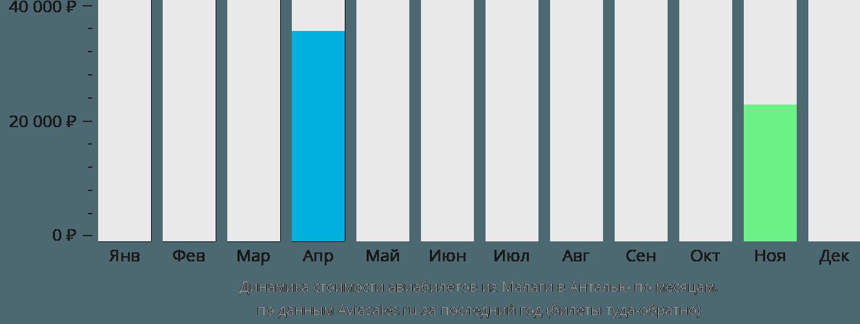 Динамика стоимости авиабилетов из Малаги в Анталью по месяцам