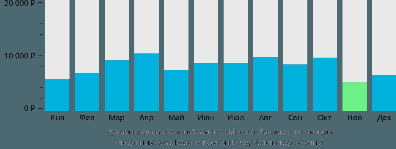 Динамика стоимости авиабилетов из Малаги в Барселону по месяцам