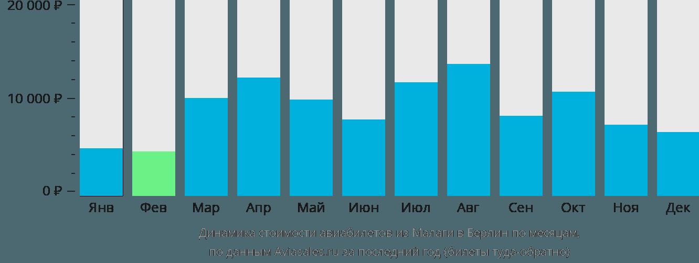 Динамика стоимости авиабилетов из Малаги в Берлин по месяцам