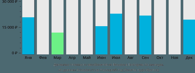Динамика стоимости авиабилетов из Малаги в Болгарию по месяцам