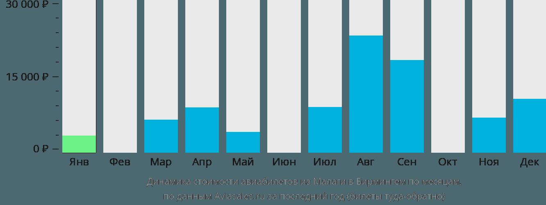 Динамика стоимости авиабилетов из Малаги в Бирмингем по месяцам